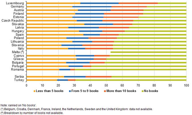 A legtöbbet olvasó országok eloszlása a elolvasott könyvek száma szerint (Forrás: Indi100/Eurostat)