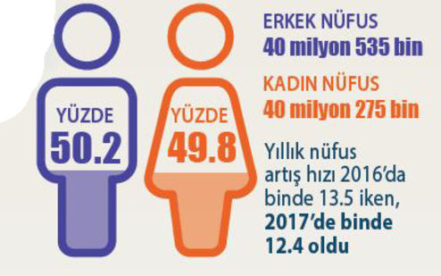 Férfiak és nők aránya Törökországban - Forrás: Marmara Çağdaş