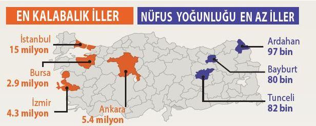 Törökország népessége - Forrás: Marmara Çağdaş