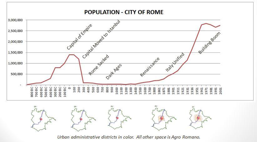 Róma lakossága az elmúlt 3000 évben. Forrás: romabyrachel.weebly.com