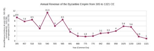 A Bizánci Birodalom jövedelme. Forrás: Wikipédia