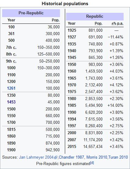 Isztambul - Konstantinápoly lakossága az elmúlt 2000 évben. Forrás: Wikipédia