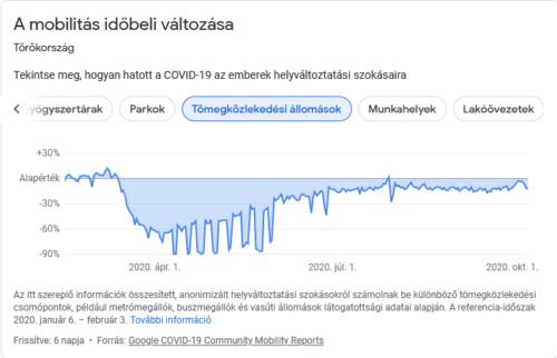Amit a Google lát: így változtak meg a szokásaink a COVID-19 vírus alatt. A tömegközlekedés használata erősen visszaesett az első időszakban. A kijárási tilalmas hétvégéken szinte senki nem ült a buszokon. Forrás: Google