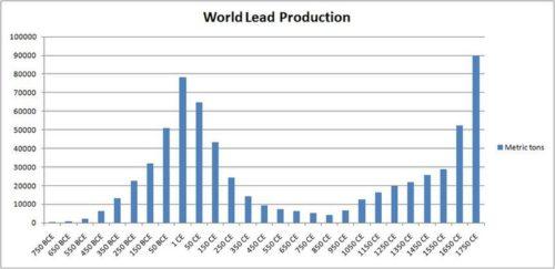 A világ ólomtermelése, amivel az ezüstbányászatra lehet utalni, és így közvetve a gazdaságra. Forrás: Wikipédia